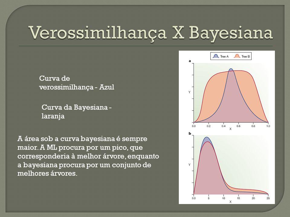Curva de verossimilhança - Azul Curva da Bayesiana - laranja A área sob a curva bayesiana é sempre maior. A ML procura por um pico, que corresponderia