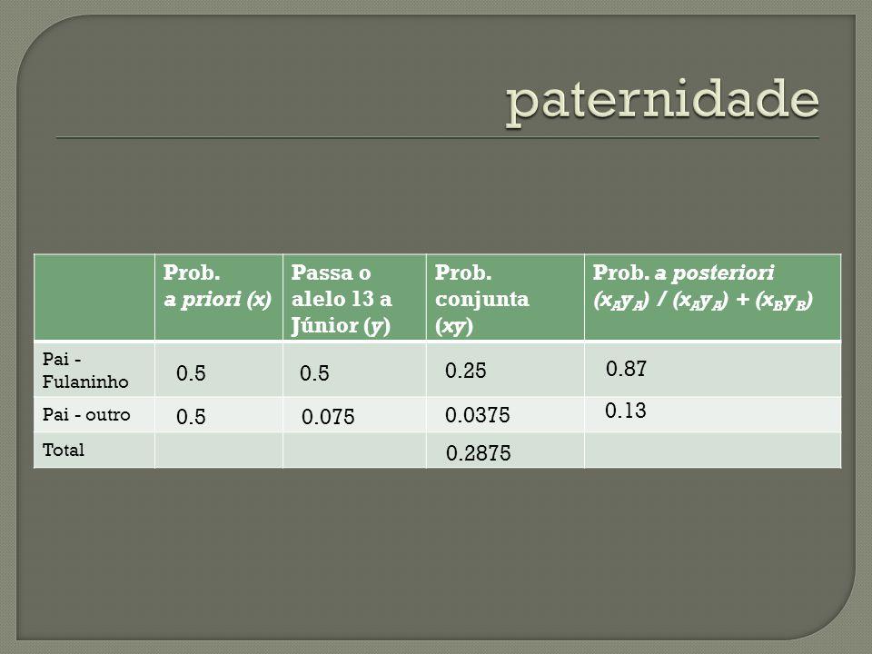 Prob. a priori (x) Passa o alelo 13 a Júnior (y) Prob. conjunta (xy) Prob. a posteriori (x A y A ) / (x A y A ) + (x B y B ) Pai - Fulaninho Pai - out