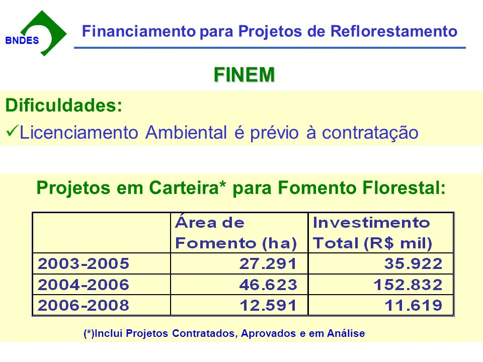 BNDESBNDES Financiamento para Projetos de Reflorestamento Dificuldades: Licenciamento Ambiental é prévio à contratação Projetos em Carteira* para Fomento Florestal: (*)Inclui Projetos Contratados, Aprovados e em Análise FINEM FINEM