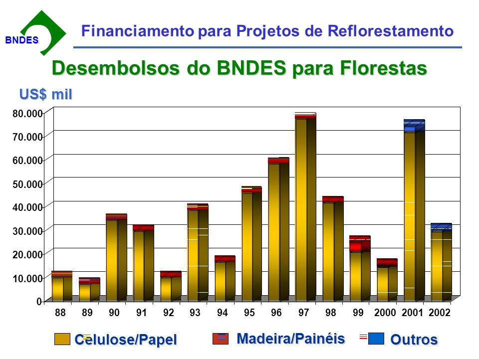 BNDESBNDES Financiamento para Projetos de Reflorestamento BNDES: Desembolsos para o Setor de Papel e Celulose milhões US$ milhões US$ 0 100 200 300 400 500 600 199419951996199719981999200020012002200320042005 2005: até jul
