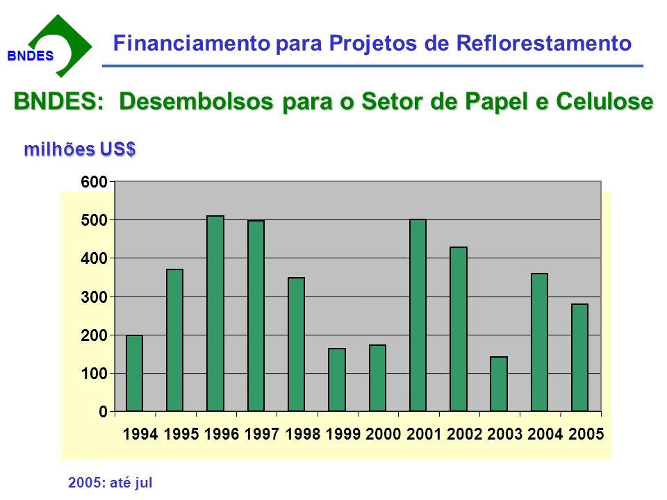BNDESBNDES Financiamento para Projetos de Reflorestamento Objetivos do Apoio do BNDES Expansão dos setores produtivos de base florestal Garantia de oferta de madeira de forma sustentável Geração de empregos Abastecimento do mercado interno Aumento da participação brasileira no comércio internacional.