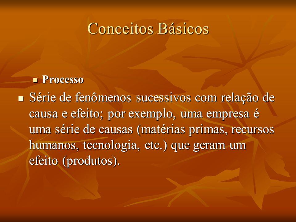 Conceitos Básicos Processo Processo Série de fenômenos sucessivos com relação de causa e efeito; por exemplo, uma empresa é uma série de causas (matér