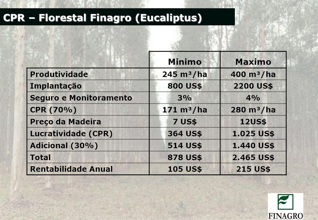 CPR – Florestal Finagro (Eucaliptus) MinimoMaximo Produtividade245 m³/ha400 m³/ha Implantação800 US$2200 US$ Seguro e Monitoramento3%4% CPR (70%)171 m