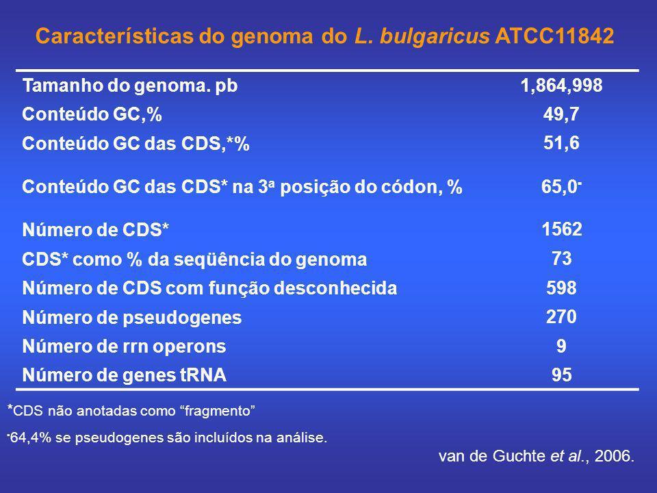 Tamanho do genoma. pb1,864,998 Conteúdo GC,% 49,7 Conteúdo GC das CDS,*% 51,6 Conteúdo GC das CDS* na 3 a posição do códon, %65,0 Número de CDS* 1562