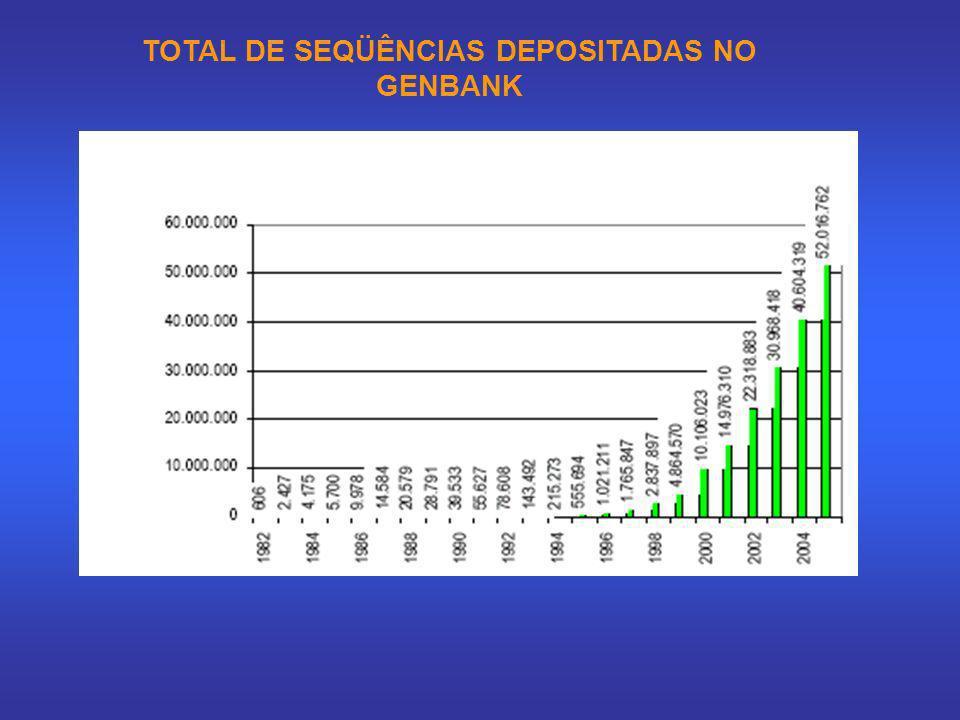 Total de seqüências depositadas no GenBank TOTAL DE SEQÜÊNCIAS DEPOSITADAS NO GENBANK