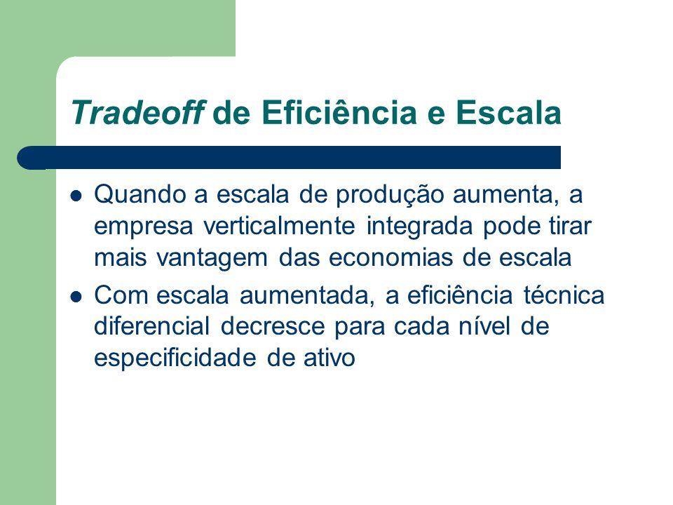 Tradeoff de Eficiência e Escala Quando a escala de produção aumenta, a empresa verticalmente integrada pode tirar mais vantagem das economias de escal