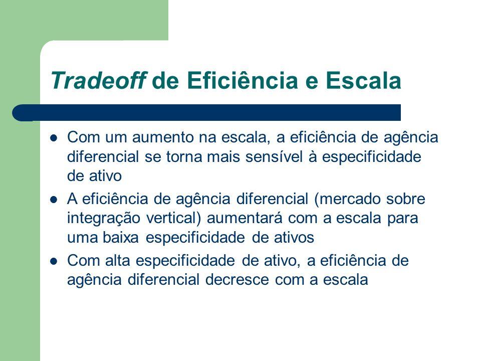Tradeoff de Eficiência e Escala Com um aumento na escala, a eficiência de agência diferencial se torna mais sensível à especificidade de ativo A efici