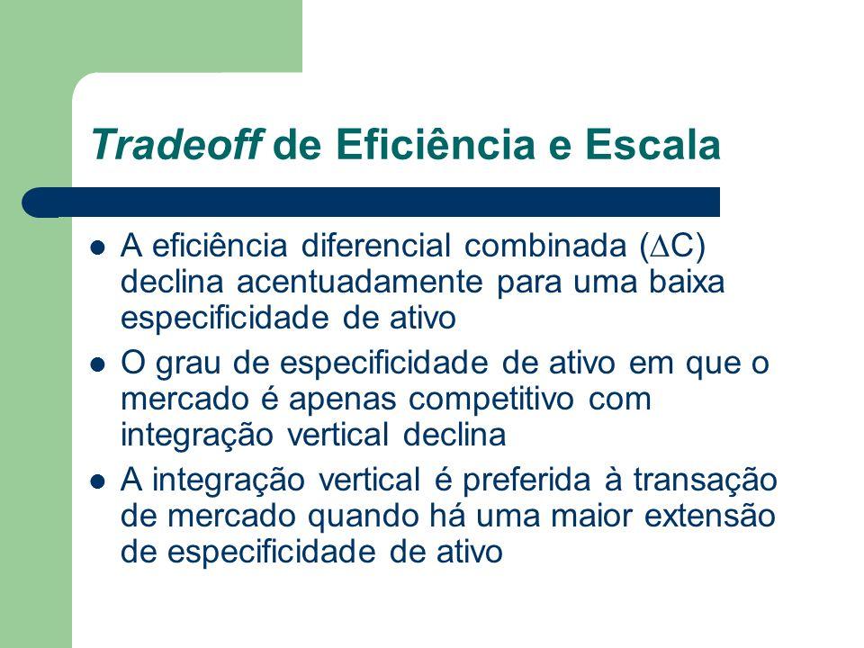 A eficiência diferencial combinada ( C) declina acentuadamente para uma baixa especificidade de ativo O grau de especificidade de ativo em que o merca