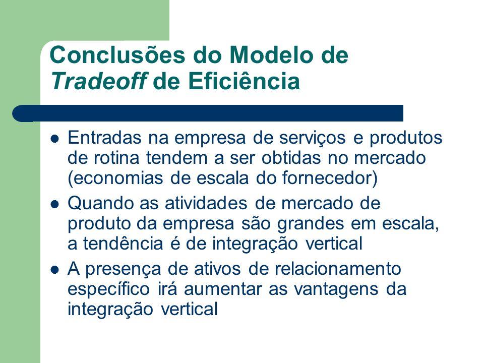 Conclusões do Modelo de Tradeoff de Eficiência Entradas na empresa de serviços e produtos de rotina tendem a ser obtidas no mercado (economias de esca