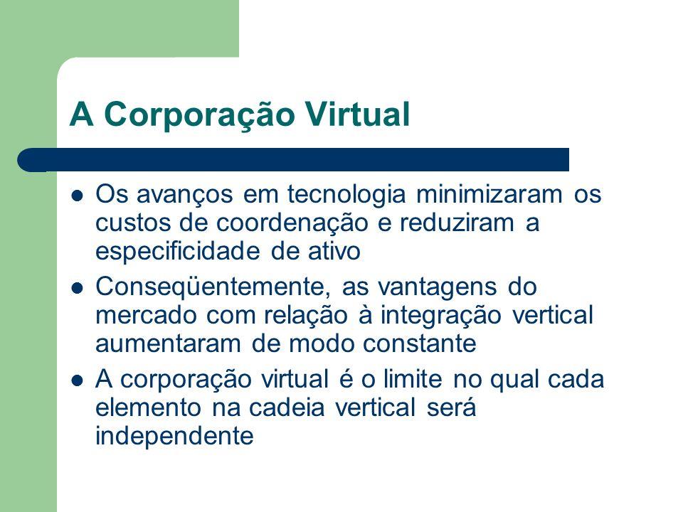 A Corporação Virtual Os avanços em tecnologia minimizaram os custos de coordenação e reduziram a especificidade de ativo Conseqüentemente, as vantagen