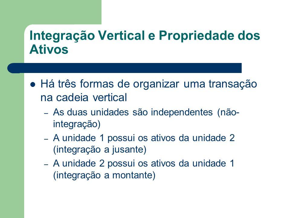 Integração Vertical e Propriedade dos Ativos Há três formas de organizar uma transação na cadeia vertical – As duas unidades são independentes (não- i