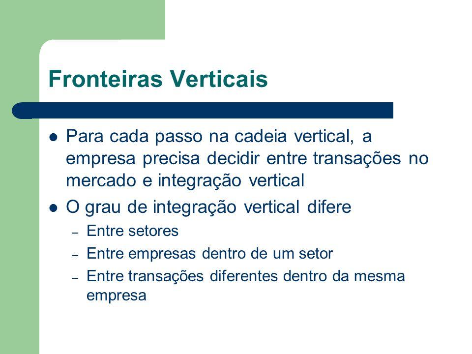 Fronteiras Verticais Para cada passo na cadeia vertical, a empresa precisa decidir entre transações no mercado e integração vertical O grau de integra
