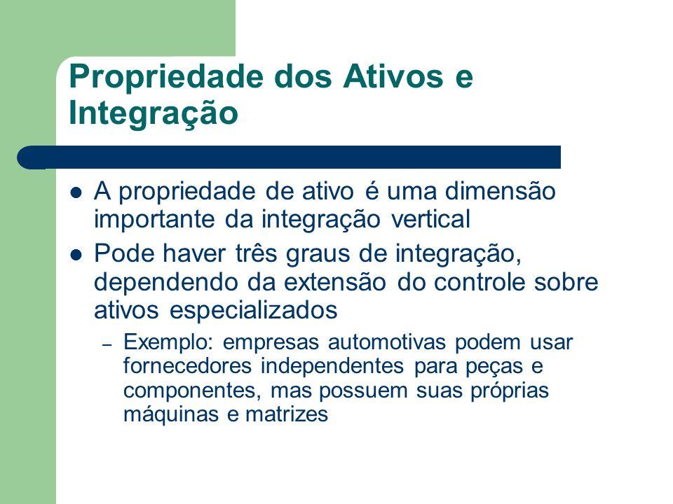 Propriedade dos Ativos e Integração A propriedade de ativo é uma dimensão importante da integração vertical Pode haver três graus de integração, depen