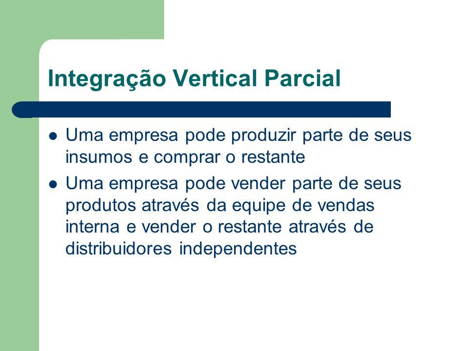 Integração Vertical Parcial Uma empresa pode produzir parte de seus insumos e comprar o restante Uma empresa pode vender parte de seus produtos atravé