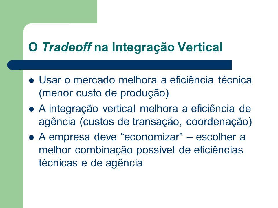 O Tradeoff na Integração Vertical Usar o mercado melhora a eficiência técnica (menor custo de produção) A integração vertical melhora a eficiência de
