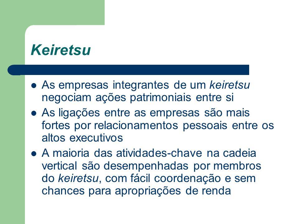Keiretsu As empresas integrantes de um keiretsu negociam ações patrimoniais entre si As ligações entre as empresas são mais fortes por relacionamentos