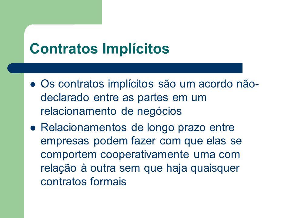 Contratos Implícitos Os contratos implícitos são um acordo não- declarado entre as partes em um relacionamento de negócios Relacionamentos de longo pr