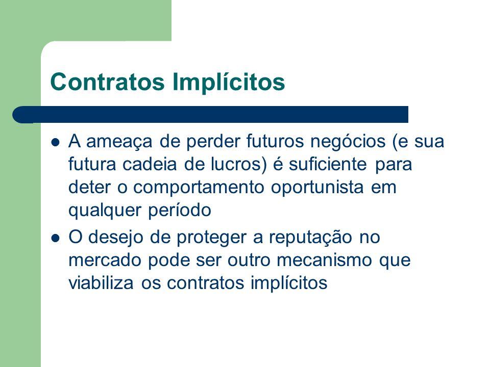 Contratos Implícitos A ameaça de perder futuros negócios (e sua futura cadeia de lucros) é suficiente para deter o comportamento oportunista em qualqu