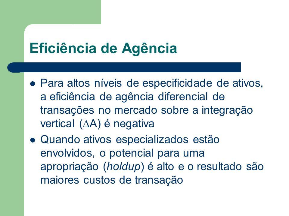 Eficiência de Agência Para altos níveis de especificidade de ativos, a eficiência de agência diferencial de transações no mercado sobre a integração v