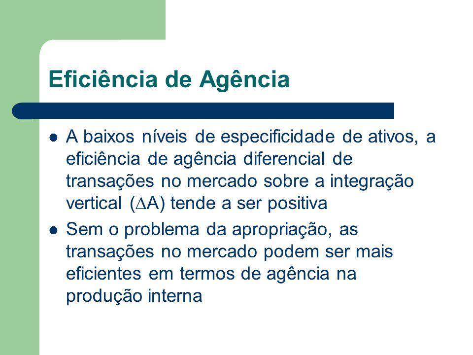 Eficiência de Agência A baixos níveis de especificidade de ativos, a eficiência de agência diferencial de transações no mercado sobre a integração ver