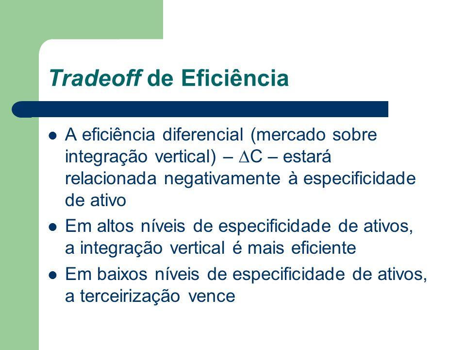 Tradeoff de Eficiência e Escala Quando a escala de produção aumenta, a empresa verticalmente integrada pode tirar mais vantagem das economias de escala Com escala aumentada, a eficiência técnica diferencial decresce para cada nível de especificidade de ativo
