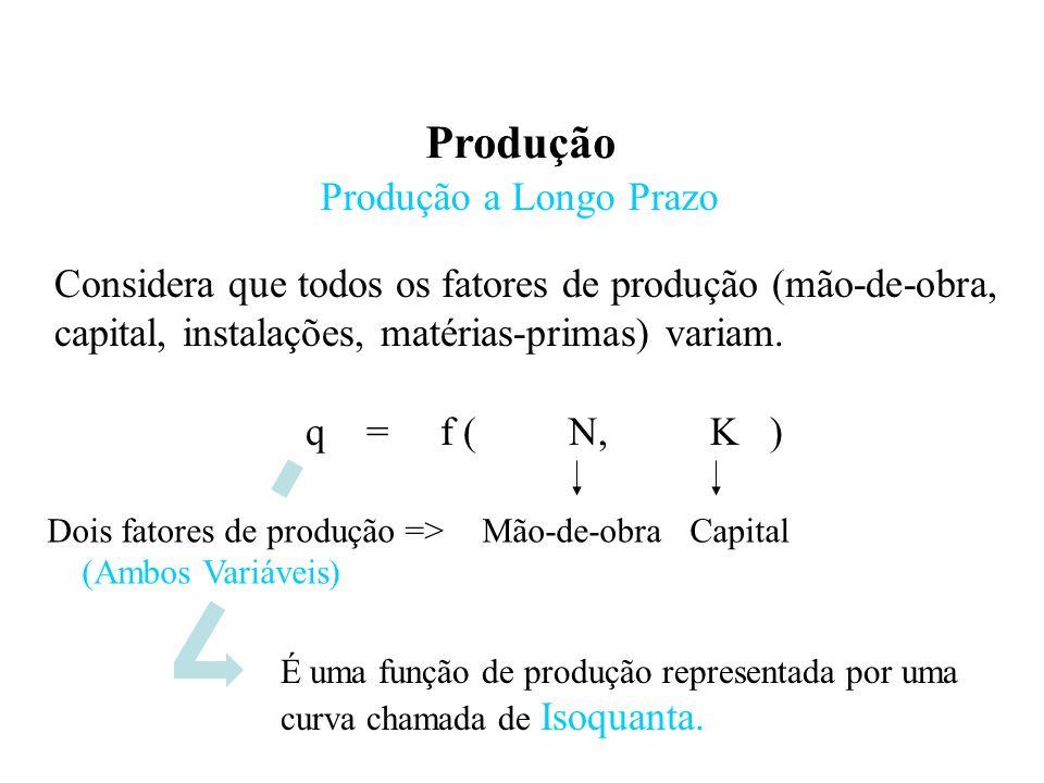 Produção Produção a Longo Prazo q = f ( N, K ) Dois fatores de produção => (Ambos Variáveis) Mão-de-obra Capital Considera que todos os fatores de produção (mão-de-obra, capital, instalações, matérias-primas) variam.