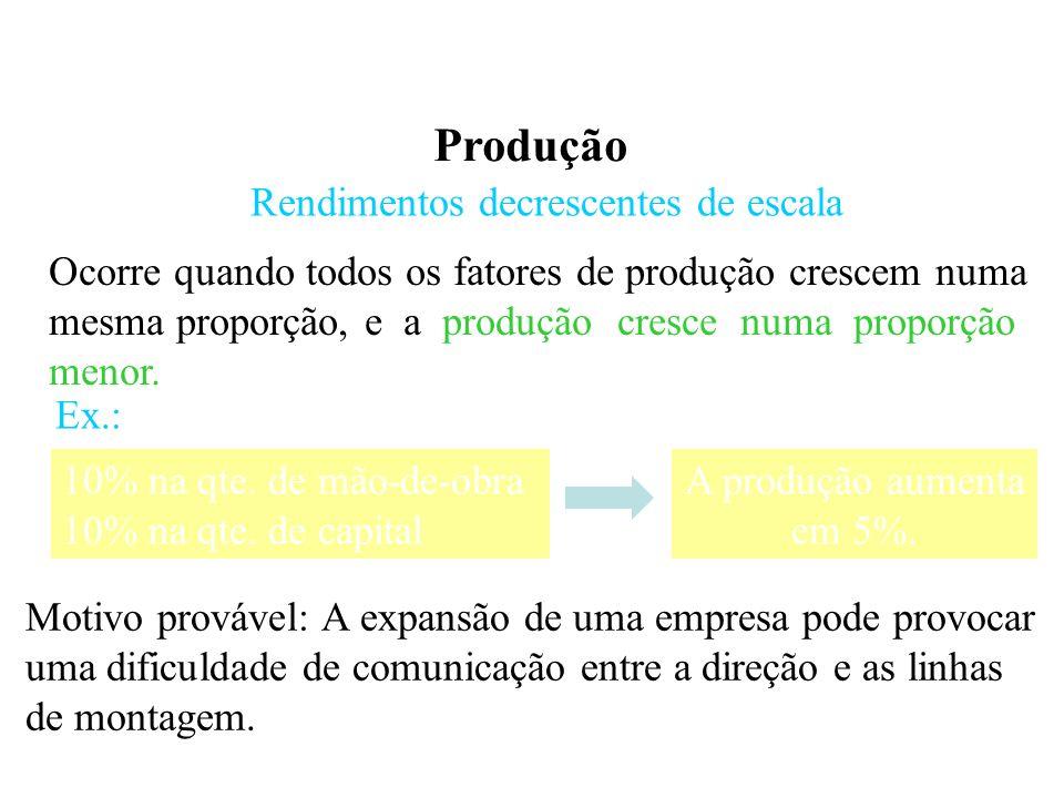 Produção Rendimentos decrescentes de escala Ocorre quando todos os fatores de produção crescem numa mesma proporção, e a produção cresce numa proporção menor.