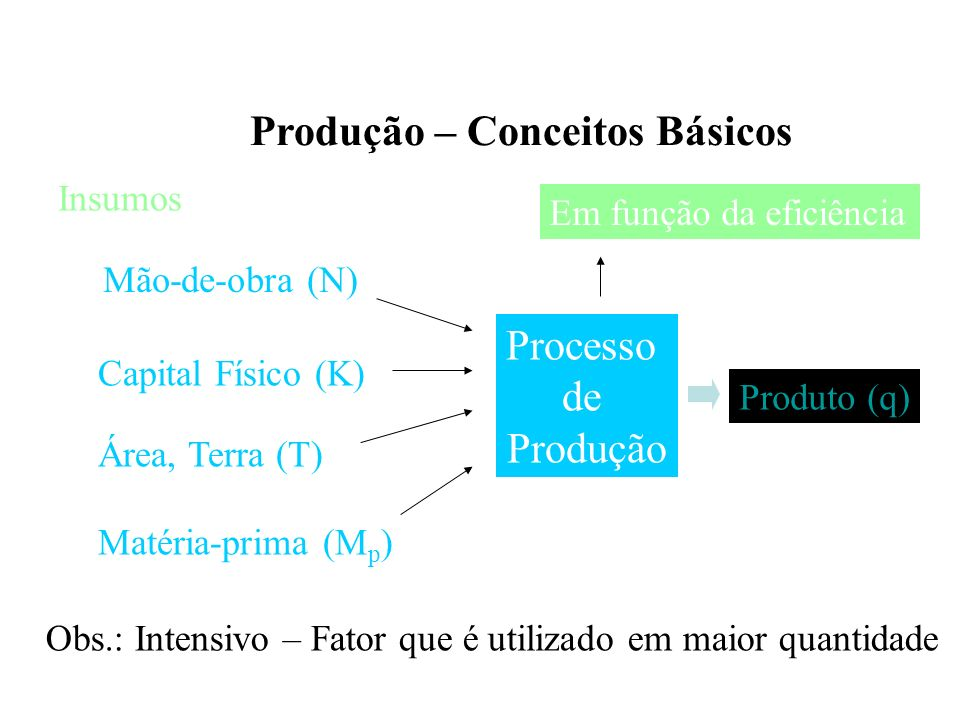 Produção Isoquanta de Produção Pode ser definida como sendo uma linha na qual todos os pontos represen- tam infinitas combinações de fatores, que indicam a mesma quantidade pro- duzida.