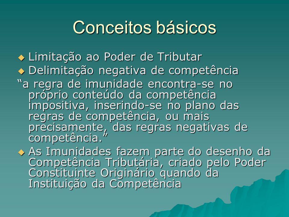 Conceitos básicos Limitação ao Poder de Tributar Limitação ao Poder de Tributar Delimitação negativa de competência Delimitação negativa de competênci