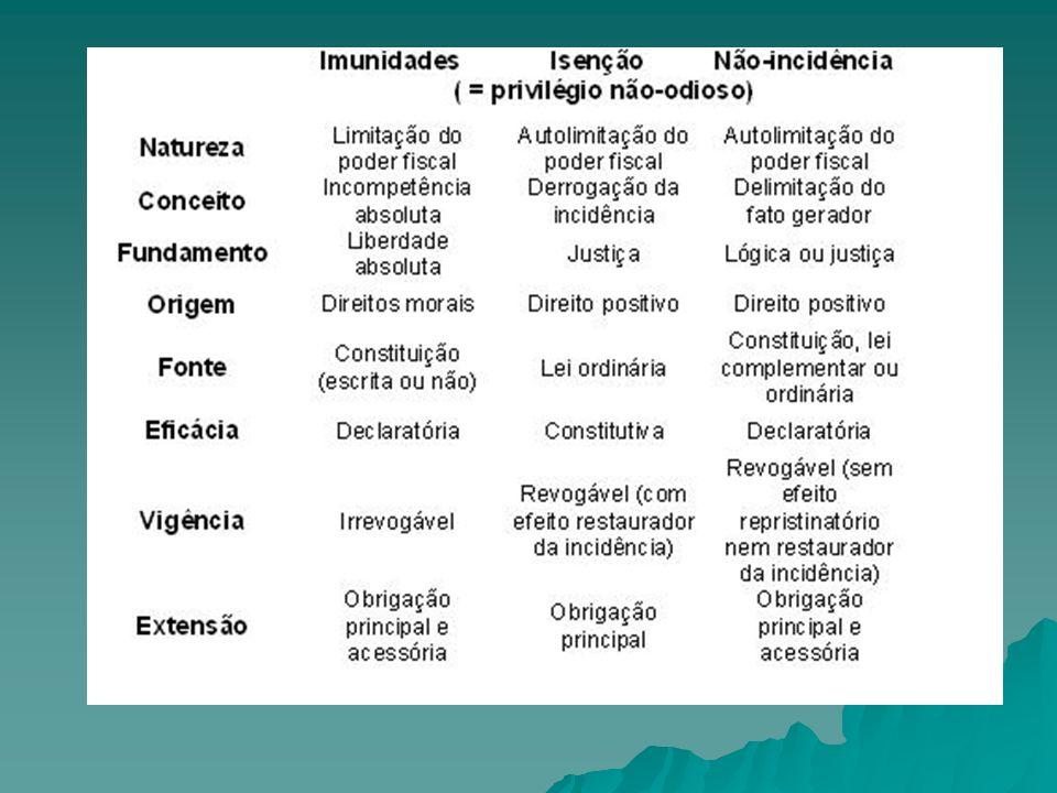 Imunidade das Instituições de Educação e Assistência Social Imunidade Condicionada – requisitos da lei Imunidade Condicionada – requisitos da lei Que lei deve tratar da matéria – lei complementar ou lei ordinária.