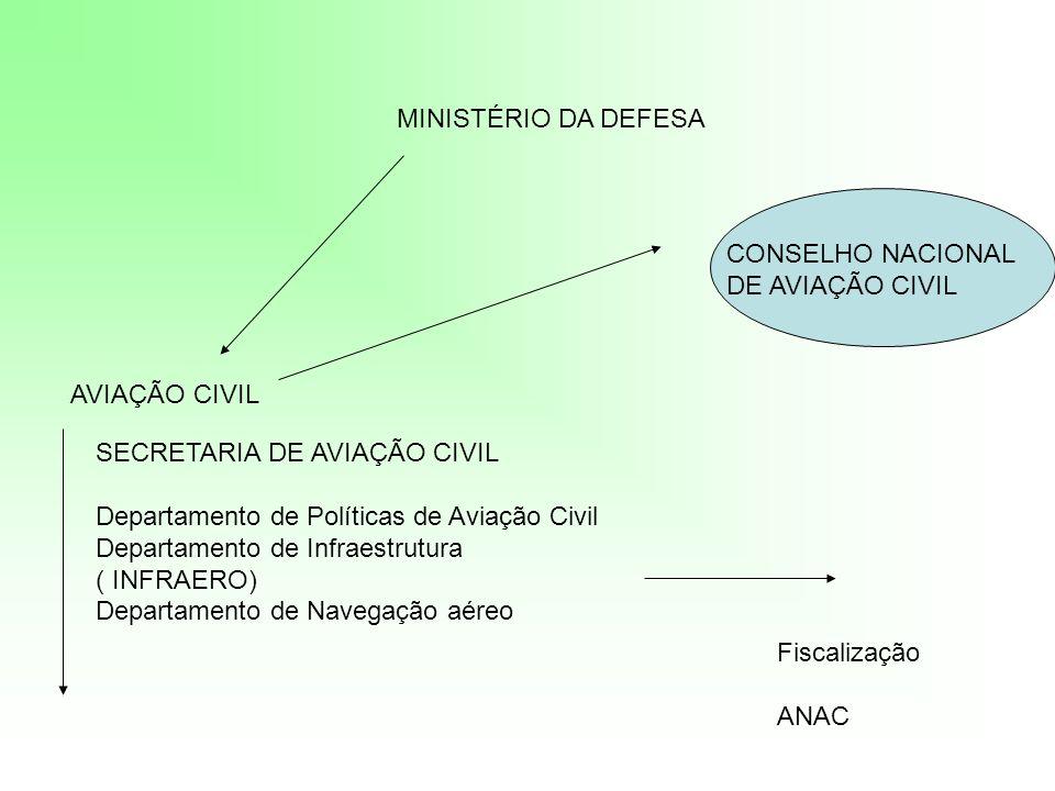 MINISTÉRIO DA DEFESA AVIAÇÃO CIVIL SECRETARIA DE AVIAÇÃO CIVIL Departamento de Políticas de Aviação Civil Departamento de Infraestrutura ( INFRAERO) D
