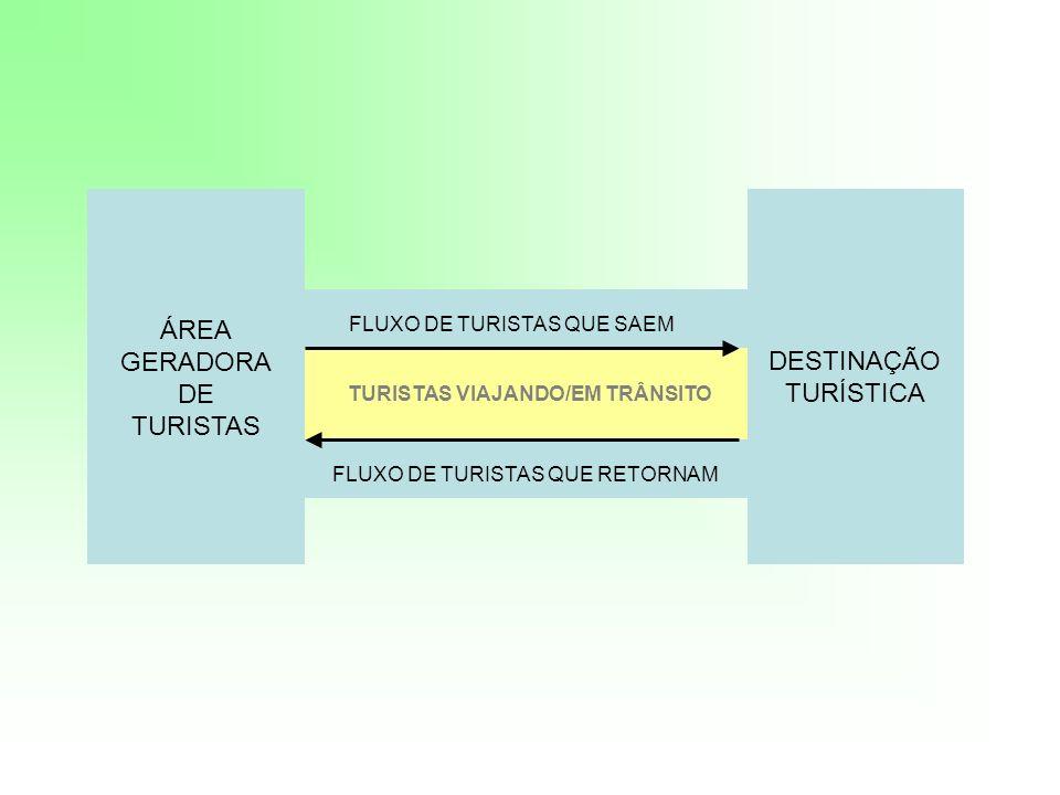 TURISTAS VIAJANDO/EM TRÂNSITO ÁREA GERADORA DE TURISTAS DESTINAÇÃO TURÍSTICA FLUXO DE TURISTAS QUE SAEM FLUXO DE TURISTAS QUE RETORNAM