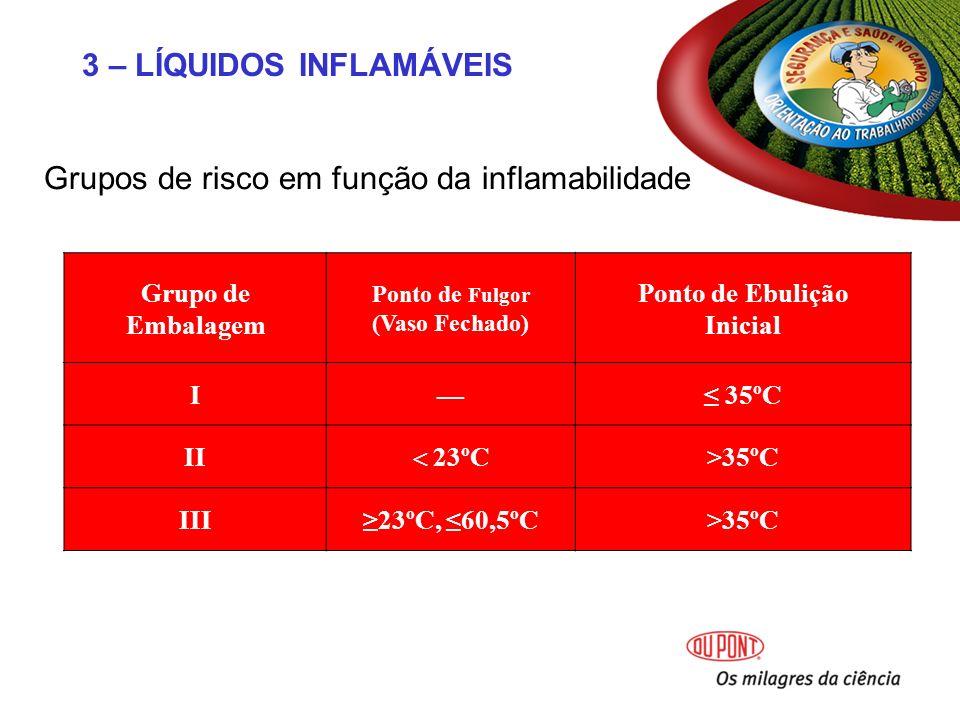 Grupos de risco em função da inflamabilidade Grupo de Embalagem Ponto de Fulgor (Vaso Fechado) Ponto de Ebulição Inicial I 35ºC II 23ºC >35ºC III23ºC, 60,5ºC>35ºC 3 – LÍQUIDOS INFLAMÁVEIS