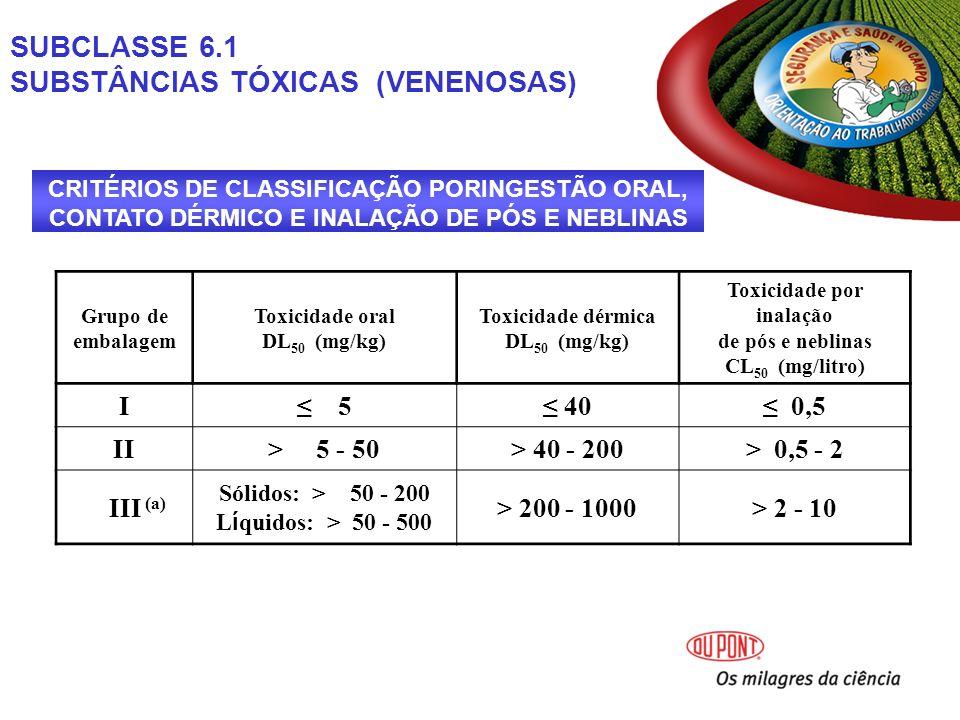 CRITÉRIOS DE CLASSIFICAÇÃO PORINGESTÃO ORAL, CONTATO DÉRMICO E INALAÇÃO DE PÓS E NEBLINAS Grupo de embalagem Toxicidade oral DL 50 (mg/kg) Toxicidade dérmica DL 50 (mg/kg) Toxicidade por inalação de pós e neblinas CL 50 (mg/litro) I 5 40 0,5 II> 5 - 50> 40 - 200> 0,5 - 2 III (a) Sólidos: > 50 - 200 L í quidos: > 50 - 500 > 200 - 1000> 2 - 10 SUBCLASSE 6.1 SUBSTÂNCIAS TÓXICAS (VENENOSAS)