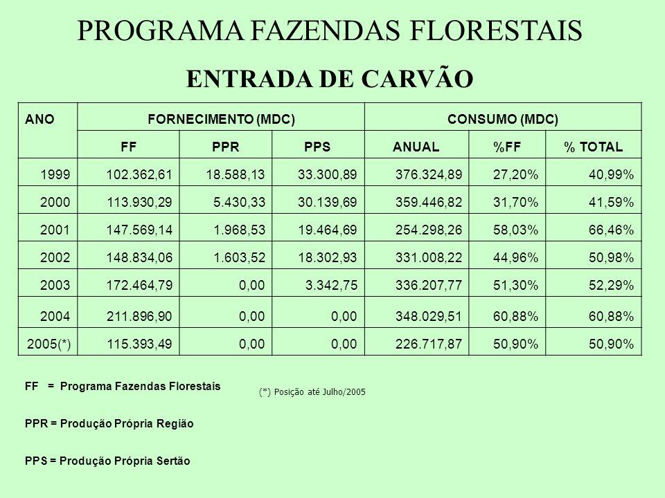PROGRAMA FAZENDAS FLORESTAIS ENTRADA DE CARVÃO ANOFORNECIMENTO (MDC)CONSUMO (MDC) FFPPRPPSANUAL%FF% TOTAL 1999102.362,6118.588,1333.300,89376.324,8927,20%40,99% 2000113.930,295.430,3330.139,69359.446,8231,70%41,59% 2001147.569,141.968,5319.464,69254.298,2658,03%66,46% 2002148.834,061.603,5218.302,93331.008,2244,96%50,98% 2003172.464,790,003.342,75336.207,7751,30%52,29% 2004211.896,900,00 348.029,5160,88% 2005(*)115.393,490,00 226.717,8750,90% FF = Programa Fazendas Florestais PPR = Produção Própria Região PPS = Produção Própria Sertão (*) Posição até Julho/2005