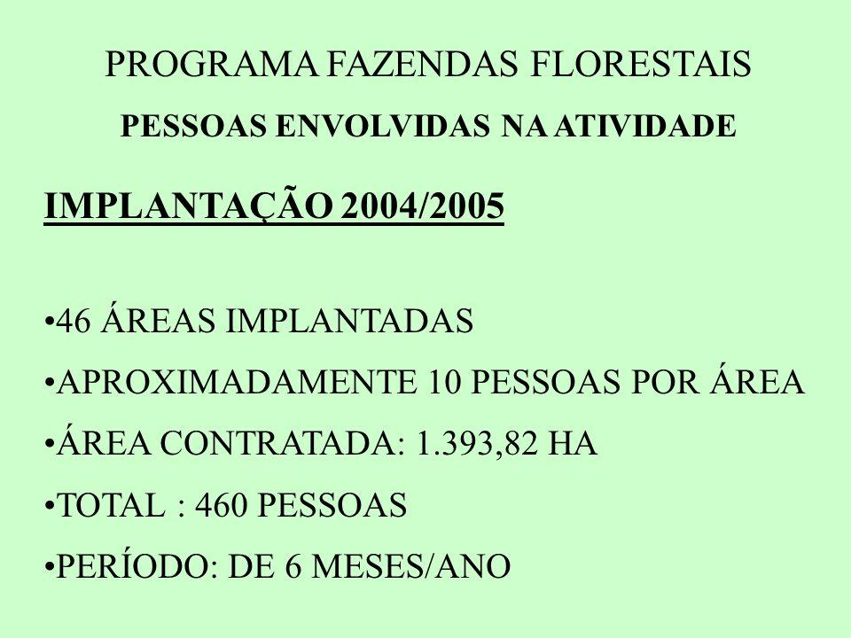 PROGRAMA FAZENDAS FLORESTAIS PESSOAS ENVOLVIDAS NA ATIVIDADE IMPLANTAÇÃO 2004/2005 46 ÁREAS IMPLANTADAS APROXIMADAMENTE 10 PESSOAS POR ÁREA ÁREA CONTRATADA: 1.393,82 HA TOTAL : 460 PESSOAS PERÍODO: DE 6 MESES/ANO