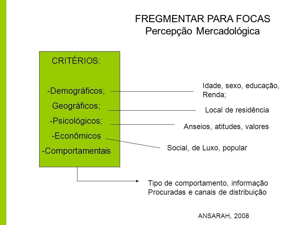 FREGMENTAR PARA FOCAS Percepção Mercadológica ANSARAH, 2008 CRITÉRIOS: -Demográficos; Geográficos; -Psicológicos; -Econômicos -Comportamentais Idade,