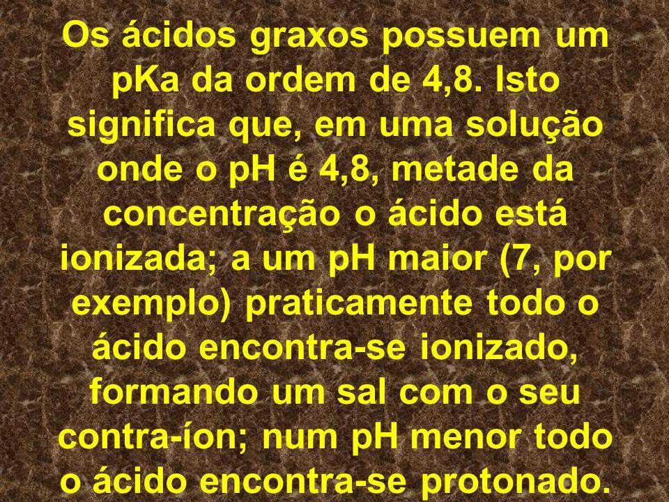 Os ácidos graxos possuem um pKa da ordem de 4,8. Isto significa que, em uma solução onde o pH é 4,8, metade da concentração o ácido está ionizada; a u