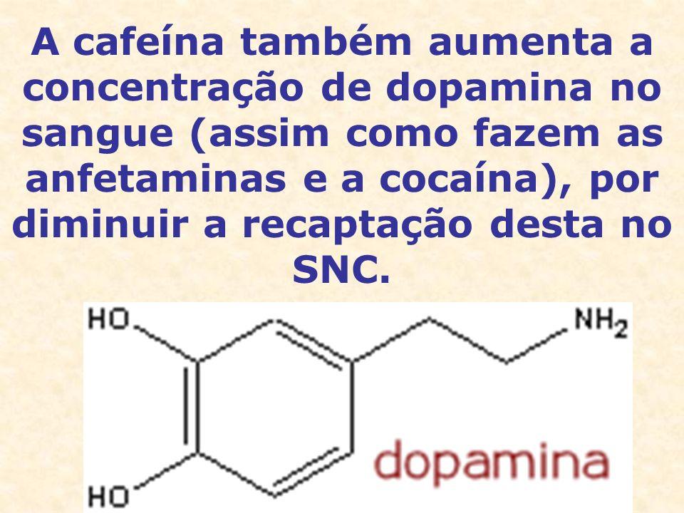 A cafeína também aumenta a concentração de dopamina no sangue (assim como fazem as anfetaminas e a cocaína), por diminuir a recaptação desta no SNC.
