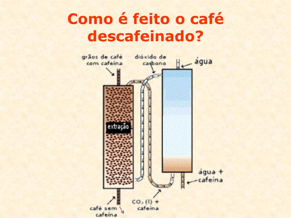 Como é feito o café descafeinado?