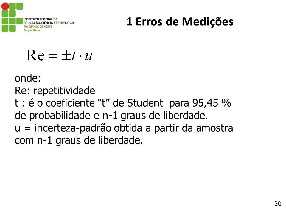 20 1 Erros de Medições onde: Re: repetitividade t : é o coeficiente t de Student para 95,45 % de probabilidade e n-1 graus de liberdade. u = incerteza