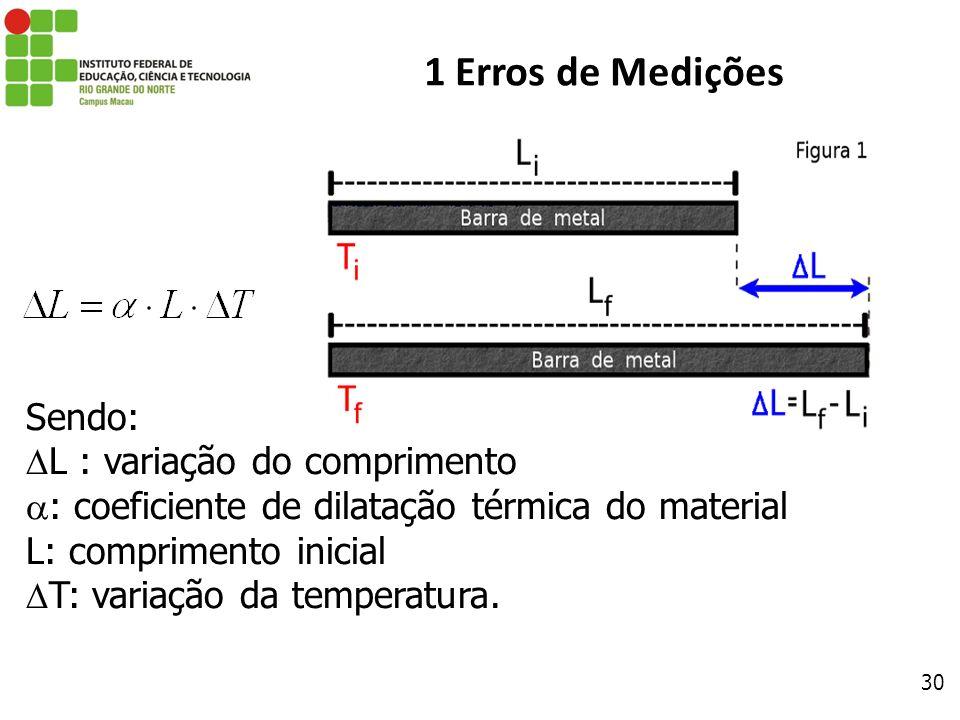 30 1 Erros de Medições Sendo: L : variação do comprimento : coeficiente de dilatação térmica do material L: comprimento inicial T: variação da tempera