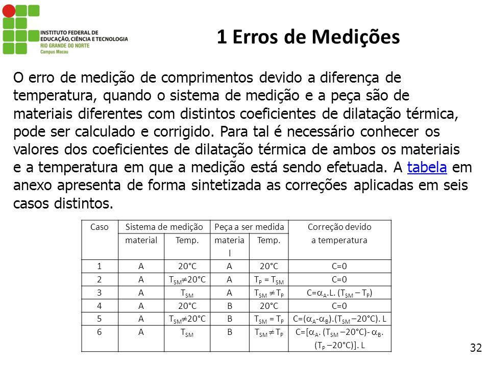 32 1 Erros de Medições O erro de medição de comprimentos devido a diferença de temperatura, quando o sistema de medição e a peça são de materiais dife