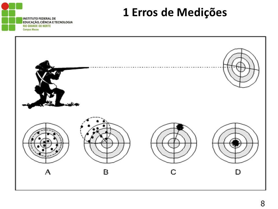 19 1 Erros de Medições 1.3.3 REPETITIVIDADE É comum exprimir de forma quantitativa o erro aleatório através da repetitividade (Re).