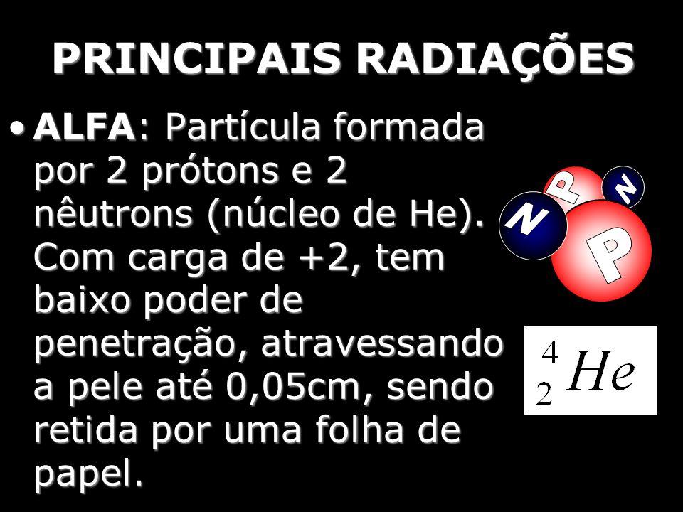 PRINCIPAIS RADIAÇÕES ALFA: Partícula formada por 2 prótons e 2 nêutrons (núcleo de He). Com carga de +2, tem baixo poder de penetração, atravessando a