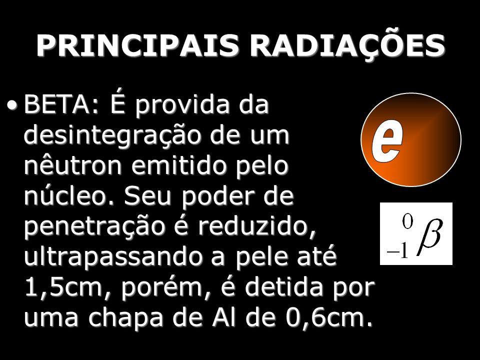 PRINCIPAIS RADIAÇÕES BETA: É provida da desintegração de um nêutron emitido pelo núcleo. Seu poder de penetração é reduzido, ultrapassando a pele até