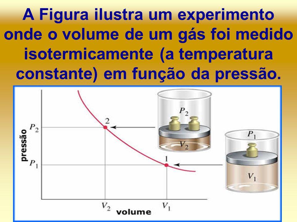A Figura ilustra um experimento onde o volume de um gás foi medido isotermicamente (a temperatura constante) em função da pressão.