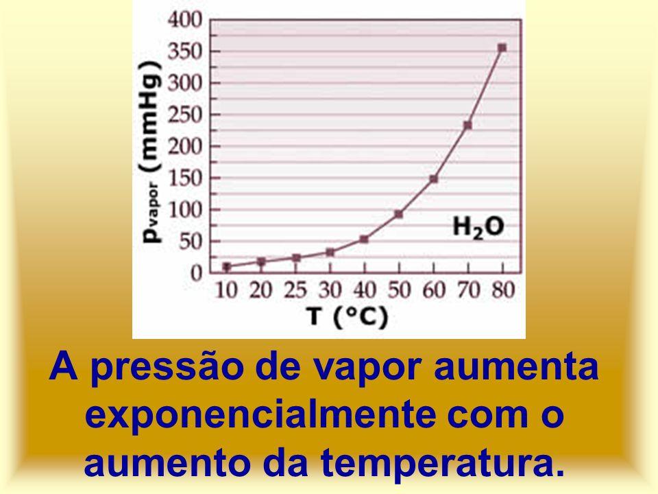 A pressão de vapor aumenta exponencialmente com o aumento da temperatura.