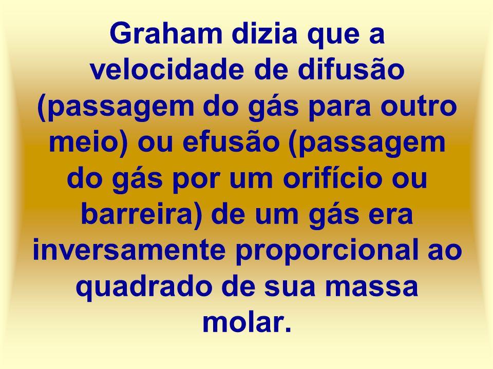 Graham dizia que a velocidade de difusão (passagem do gás para outro meio) ou efusão (passagem do gás por um orifício ou barreira) de um gás era inver