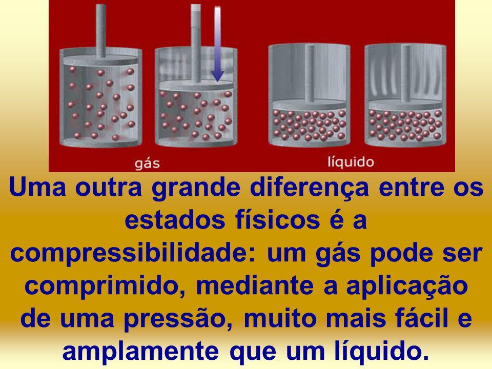 Uma outra grande diferença entre os estados físicos é a compressibilidade: um gás pode ser comprimido, mediante a aplicação de uma pressão, muito mais